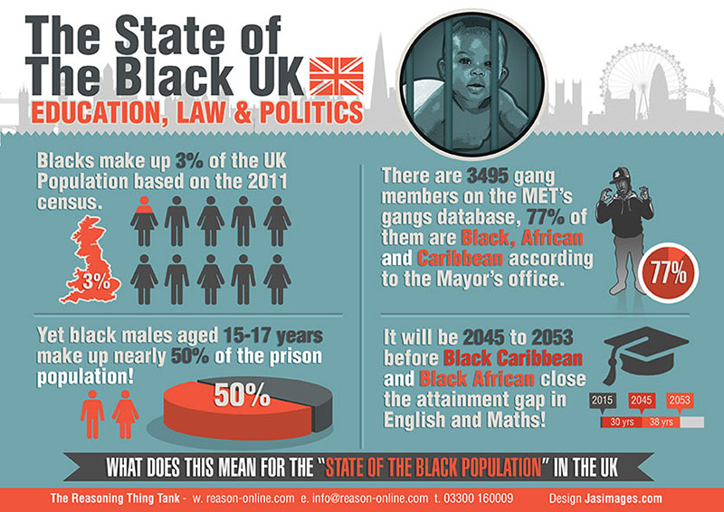 Infographic-The State of The Black UK